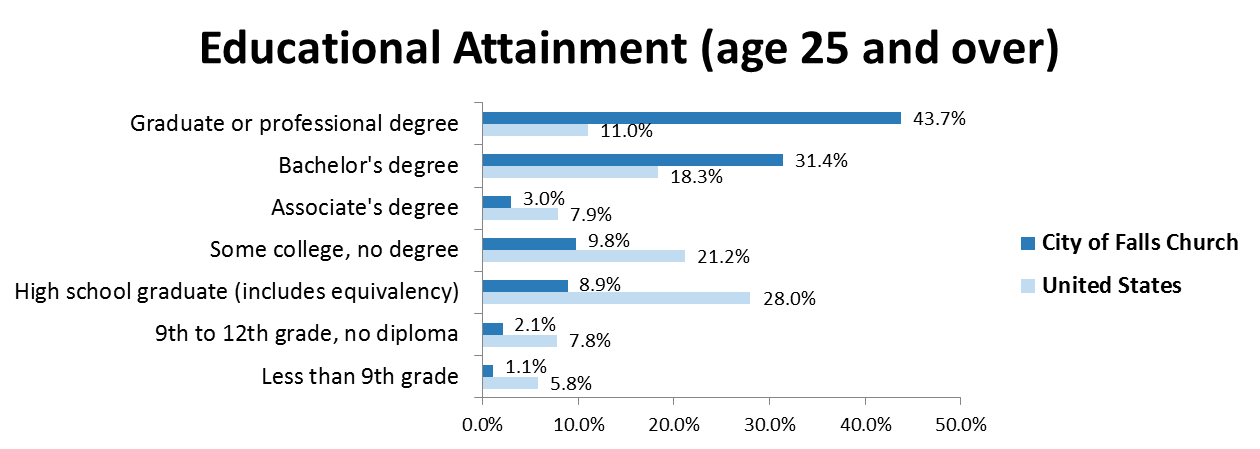 2014EducationalAttainment